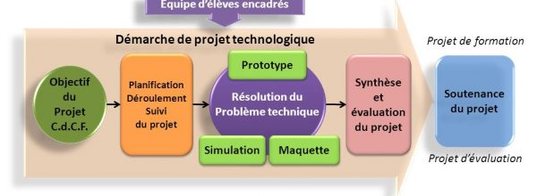 Calendrier projet technologique pour tous les élèves de TST2S